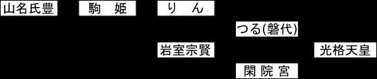 大江磐代系図